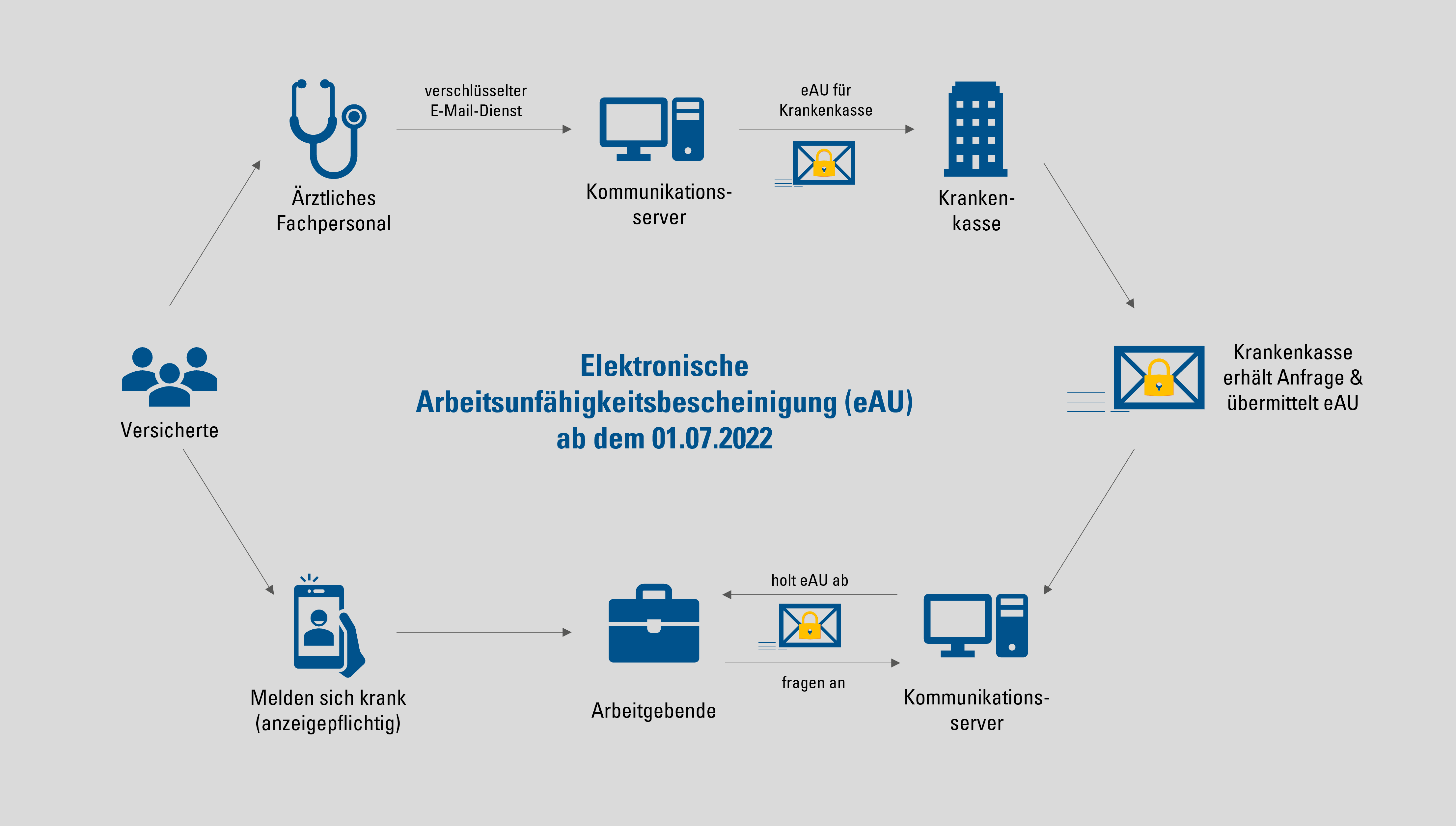 Ablauf-eAU-ab7-2022
