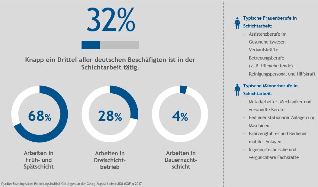 Anteil der Deutschen mit Schichtarbeit