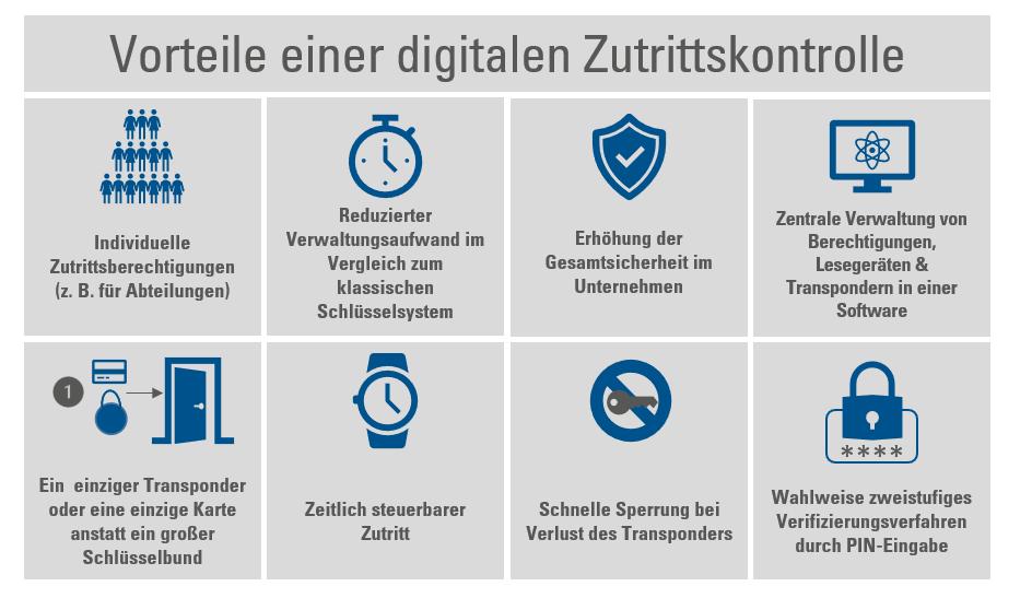 Vorteile digitale Zutrittskontrolle-1